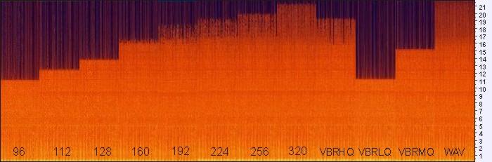 Музыка для Холотропного Дыхания. Спектрометр одного фрагмента с разным битрейтом